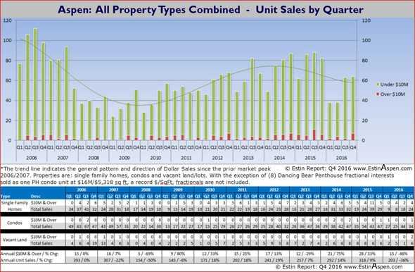 Feb 5 – 12, 2017 Estin Report: Last Week's Aspen Snowmass Real Estate Sales & Stats: Closed (5) + Under Contract / Pending (16) Image